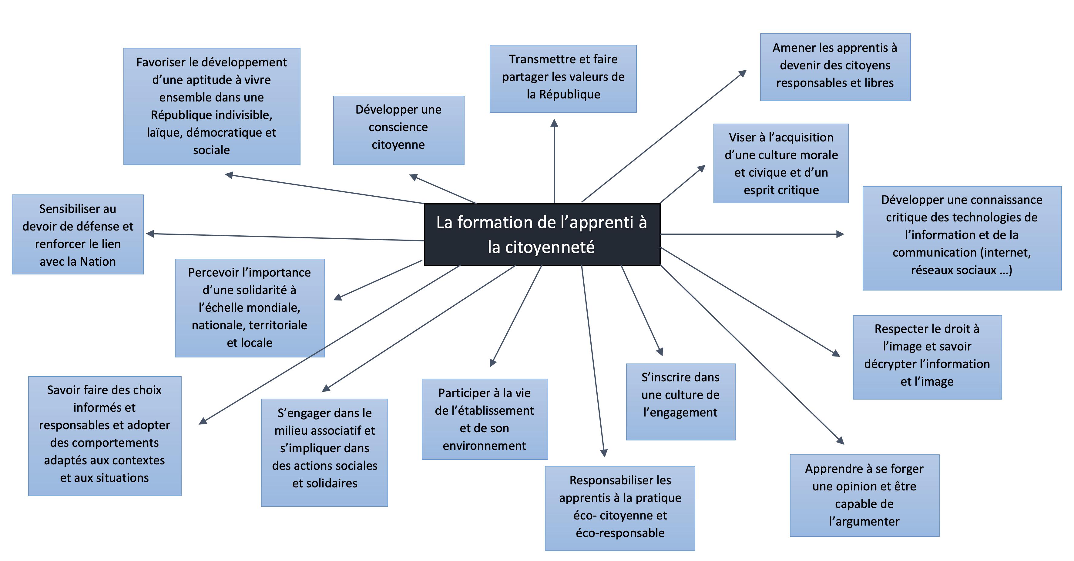 Carte conceptuelle apprentissage